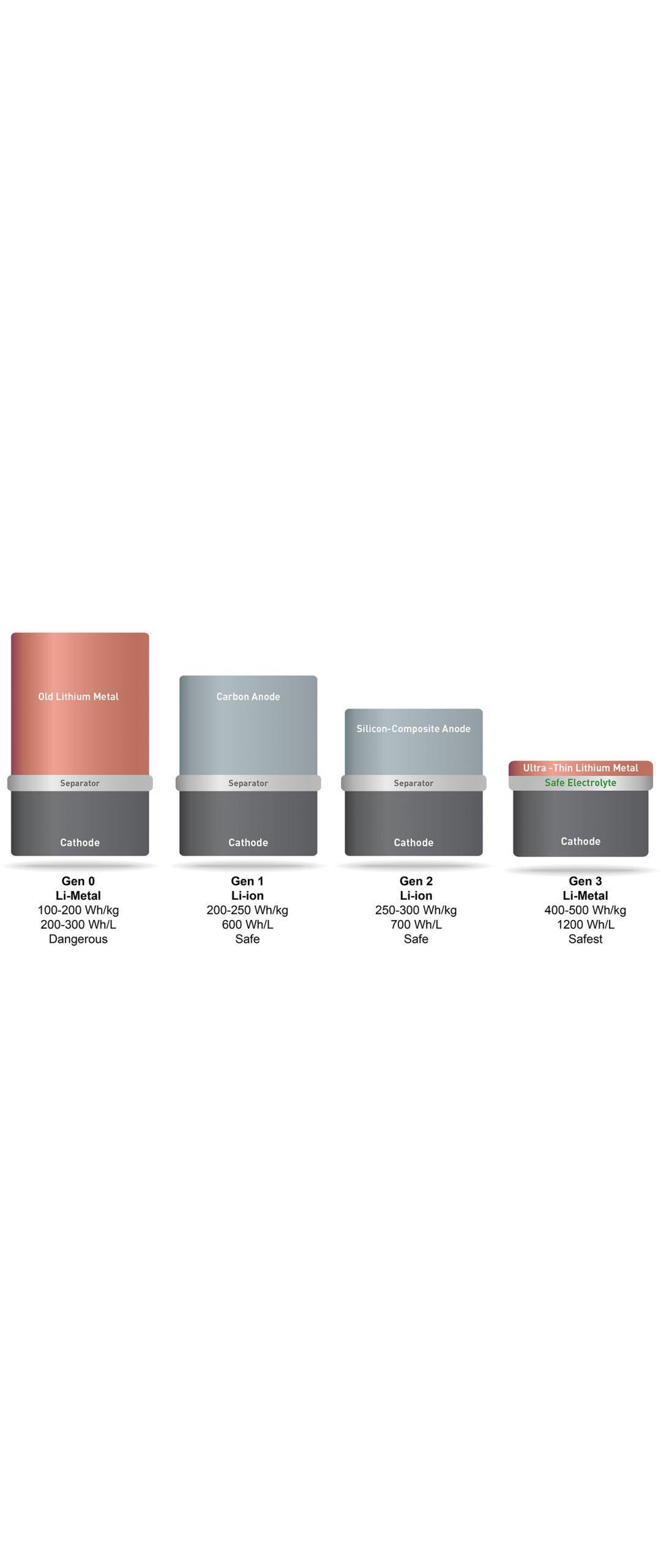 MIT desarrolla una bater�a m�vil que dura el doble que las actuales