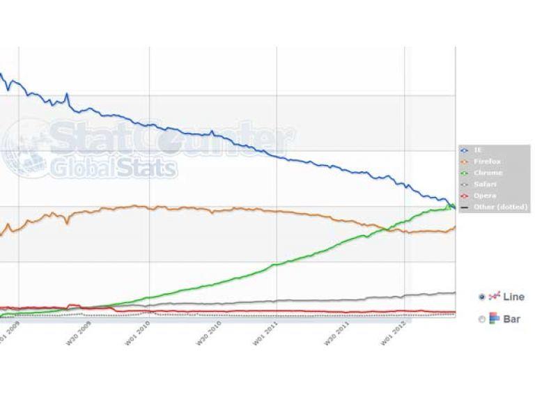 Por un error, Chrome dejó de ser el navegador más utilizado.