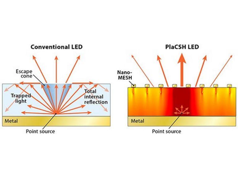 Ha aumentado a un 57%, la eficiencia de los LED
