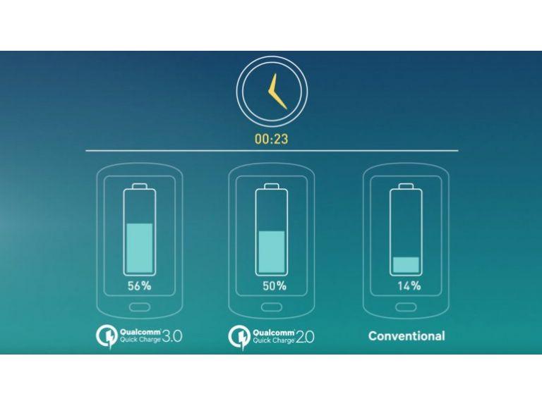 Cargar el celular al 80% en 35 minutos será posible en 2016