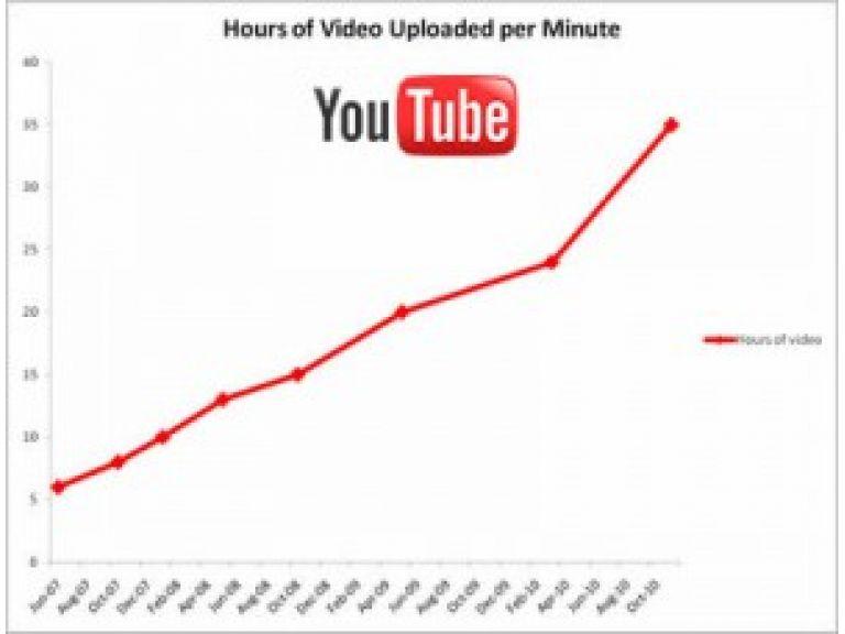 Usuarios de YouTube suben 35 horas de video por minuto